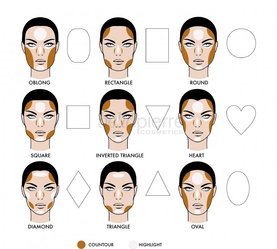 Tipovi lica - kako konturisati lice